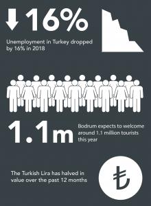 bodrum, turkey infographic